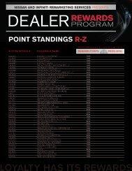 Point standings r-z - Manheim Consignor