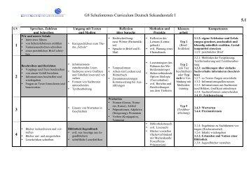 G8 Schulinternes Curriculum Deutsch Sekundarstufe I 5.1 1 2 3 4