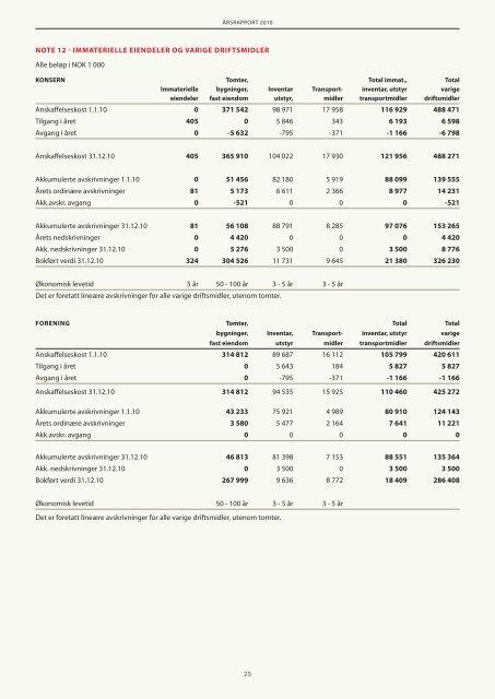 Årsrapport 2010 - Røde Kors