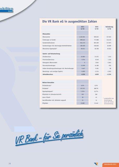 Gewinn- und Verlustrechnung (gekürzt*) - VR Bank eG, Niebüll