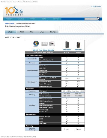 a comparison of the performances of pc or thin client in an organization Choosing the right edition for your organization edition comparison white to convert windows pc's to windows-based thin clients and is ideal for.