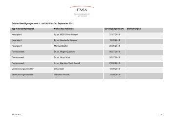 Mutationsliste 3. Quartal 2011