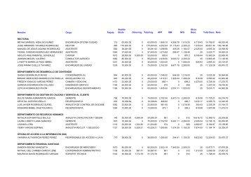 Nomina Administrativa - Marzo 2013 - ITLA