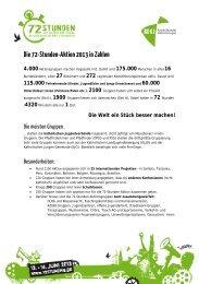 Die 72-Stunden-Aktion 2013 in Zahlen 4.000