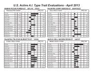 U.S. Active A.I. Type Trait Evaluations - April 2013