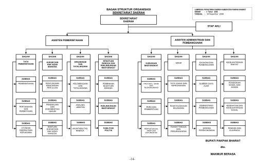struktur organisasi sekretariat daerah pemerintah kabupaten Struktur Organisasi Kemenkes struktur organisasi sekretariat daerah pemerintah kabupaten