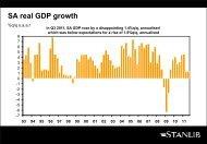 SA real GDP growth - Stanlib