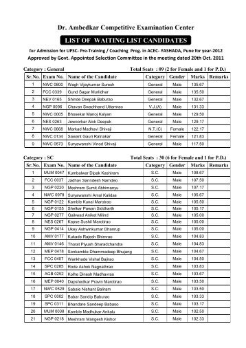 Dr. Ambedkar Competitive Examination Center LIST OF ... - yashada