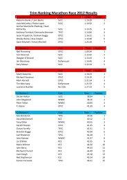Results - Irish Marathon Canoeing