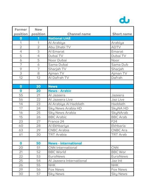 Former position New position Channel name Short name 0 1     - Du