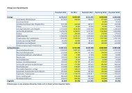 Anlage zum Haushaltsplan Haushalt 2011 Ist 2011 Haushalt 2012 ...