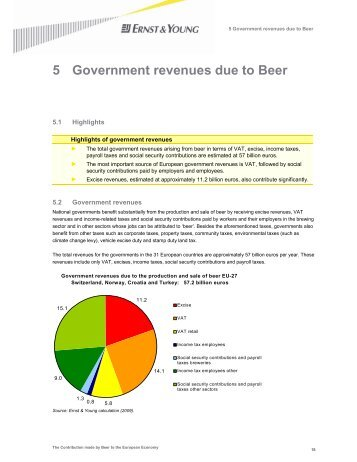 5 Government revenues due to Beer - The Brewers of Europe