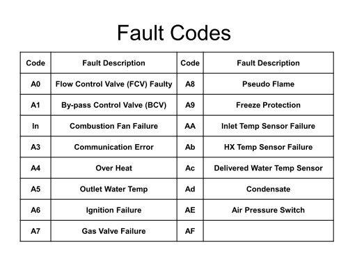 Fault Codes Code Fault De