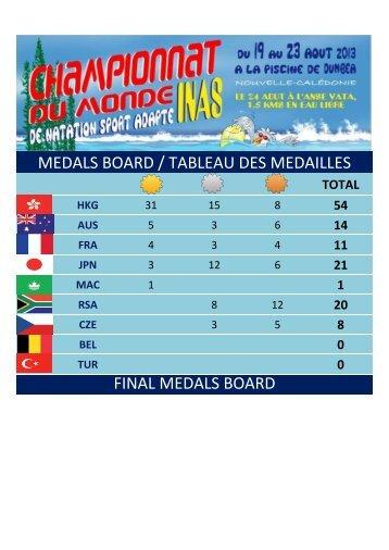 MEDALS BOARD / TABLEAU DES MEDAILLES FINAL ... - Inas