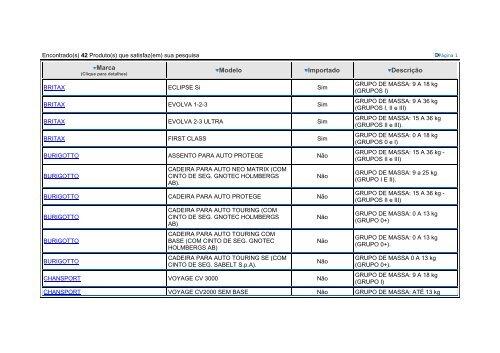 Conheça as cadeirinhas certificadas pelo INMETRO