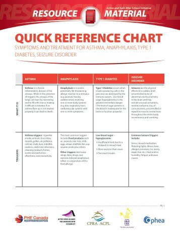 QUICK REFERENCE CHART - PHE Canada