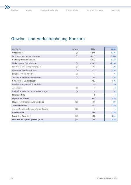 Gewinn- und Verlustrechnung Konzern - Beiersdorf