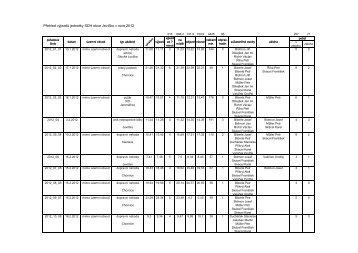 Přehled výjezdů jednotky SDH obce Jevíčko v roce 2012 (PDF)