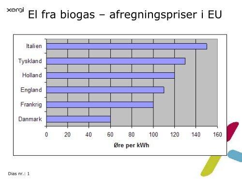xergi slides om gylles energiindhold - Sickpigs.dk