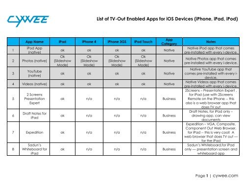 List of Tv-Out Enabled Apps for ios Devices (iphone, ipad