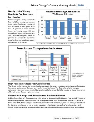 Download the fact sheet - Coalition for Smarter Growth
