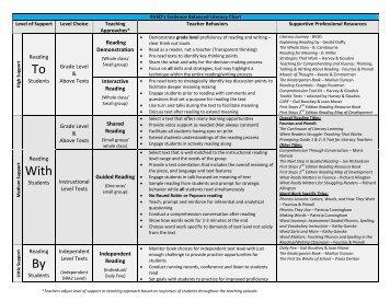 BVSD Literacy Support Levels 11.27.12
