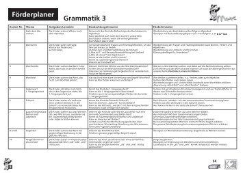 Grammatik: B2 - Deutschkurse vhs Passau