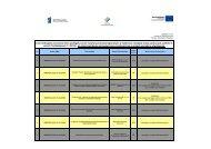 Lista rankingowa wniosków które podlegały - EFS WUP Katowice