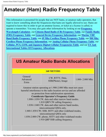 Amateur Radio Frequency Allocation 80