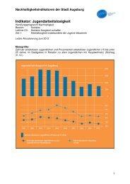 Indikator: Jugendarbeitslosigkeit - Nachhaltigkeit - Stadt Augsburg