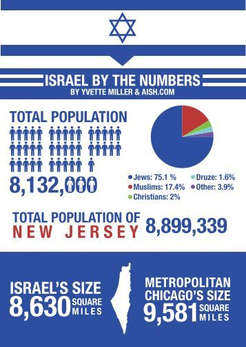 Israel+by+numbers+-+infographics-A4