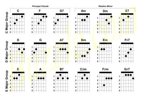picture relating to Printable Guitar Chords identify Printable Guitar Tabs for Newbies - Buzzle