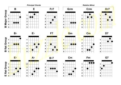image relating to Printable Guitar Chords titled F Most important Local community G Largest Gro