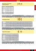 Spanplattenschrauben Senkkopf - Seite 2