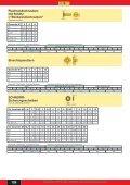 Spanplattenschrauben Senkkopf - Seite 3