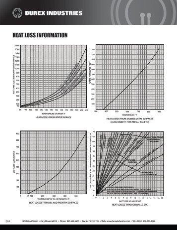 HEAT LOSS INFORMATION - Durex Industries