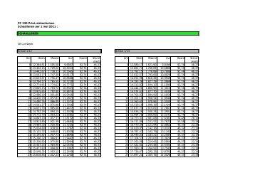 Schaallonen privé-ziekenhuizen (PC 330) vanaf 1 mei 2011 - Aclvb