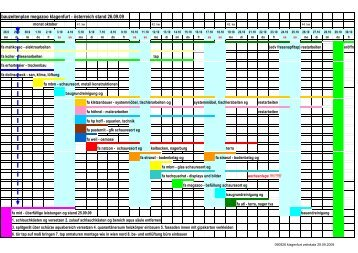 Zeitplan - Isotherm