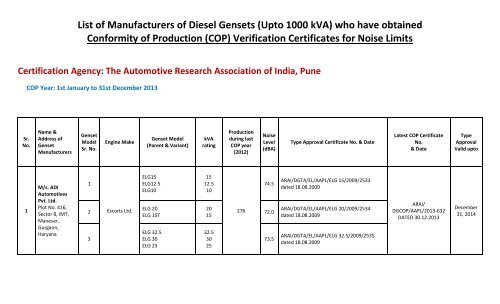 List of Manufacturers of Diesel Gensets (Upto 1000 kVA) who
