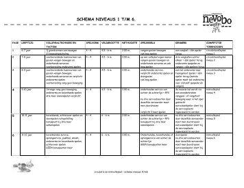 schema niveaus CMV - OKK'70