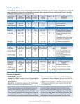 2009 Annual Consumer Confidence Report - City of Ocoee - Page 4