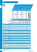 HSS Drills Efficient hole production - Stub Series - Industrial and ... - Page 4