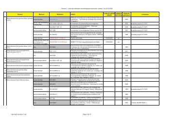 liste méth microbio v1 - Favv