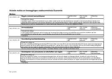 Openstaande toezeggingen en motie - Gemeente Breda