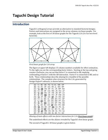 DX8 Tutorial - Taguchi Design - Statease.info