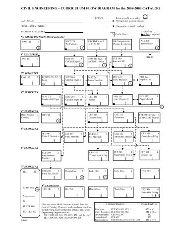 08-09 Flowchart (PDF) - School of Sustainable Engineering and The ...