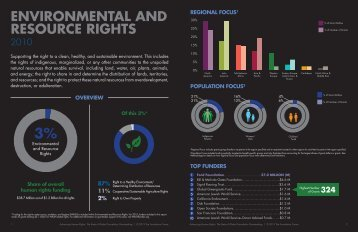 EnvirOnmEntal and rESOurcE rightS - Foundation Center
