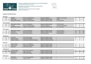 Siegerliste SKG SM VPG Klasse 2012 Frauenfeld 1 280 SG ... - TKGS