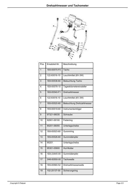Drehzahlmesser und Tachometer - Ratpak