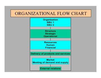 ORGANIZATIONAL FLOW CHART - Sa-Dhan